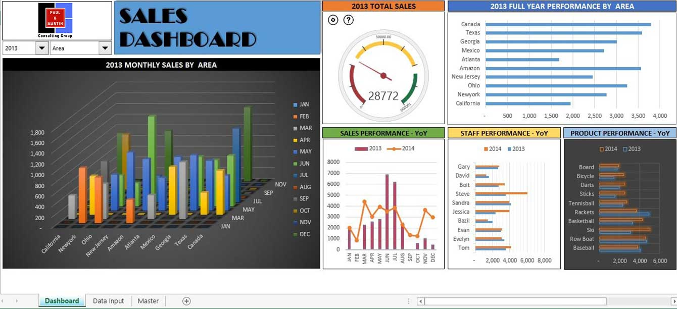 Excel Dashboard Paulnmartin