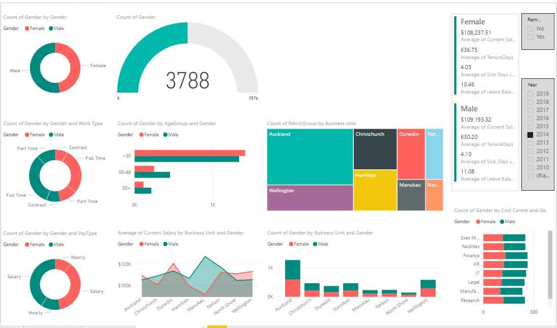 power bi dashboard paulnmartin